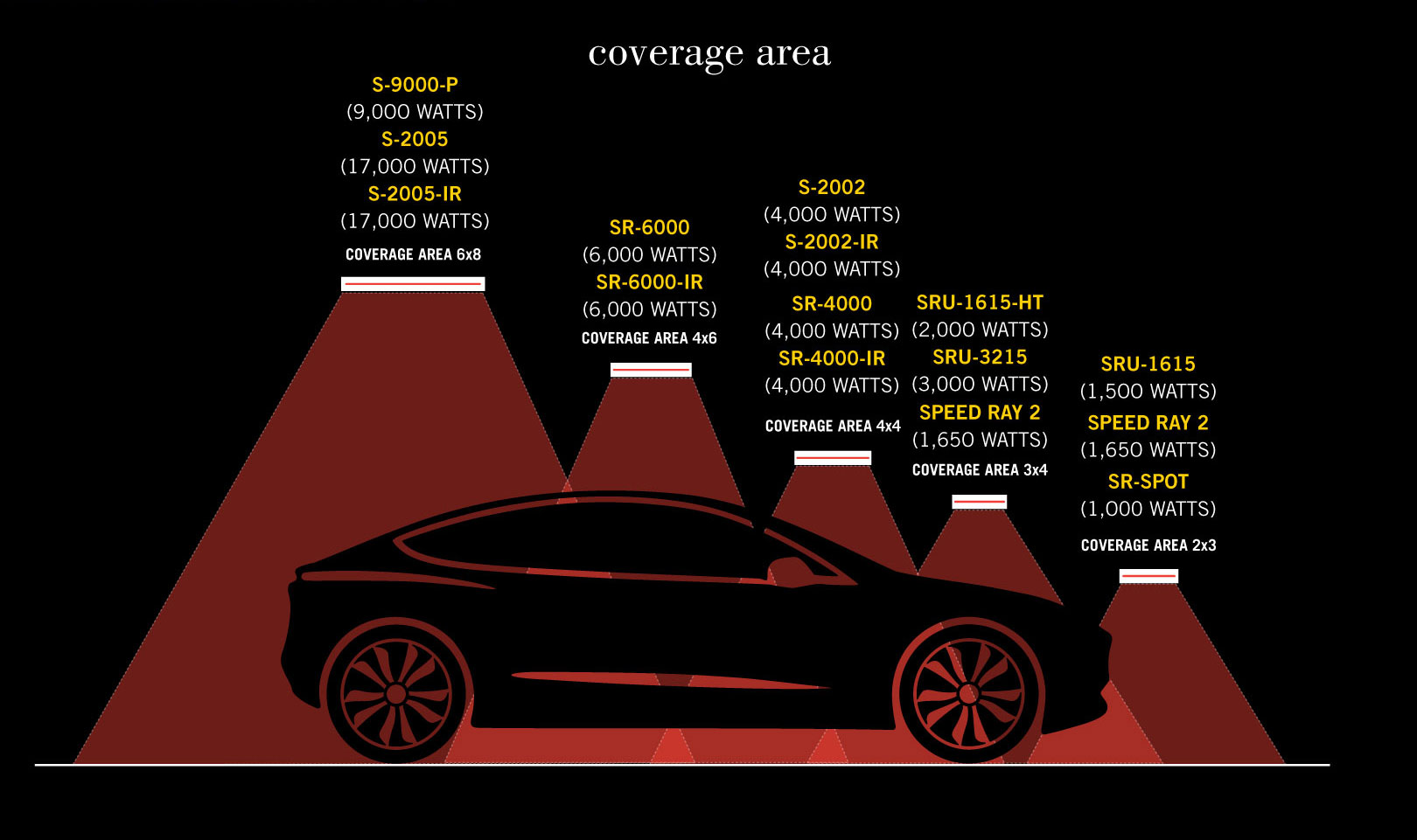 coverage_area